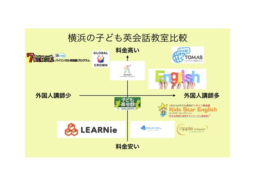 横浜でおすすめの子ども英会話教室講師と料金で比較する