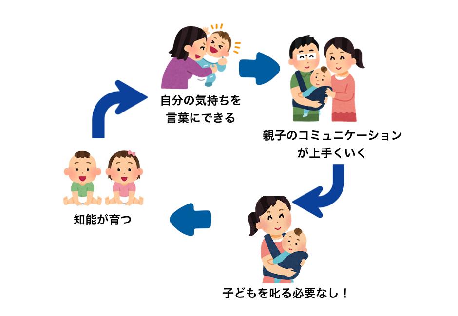 BabyParkの教育法の図
