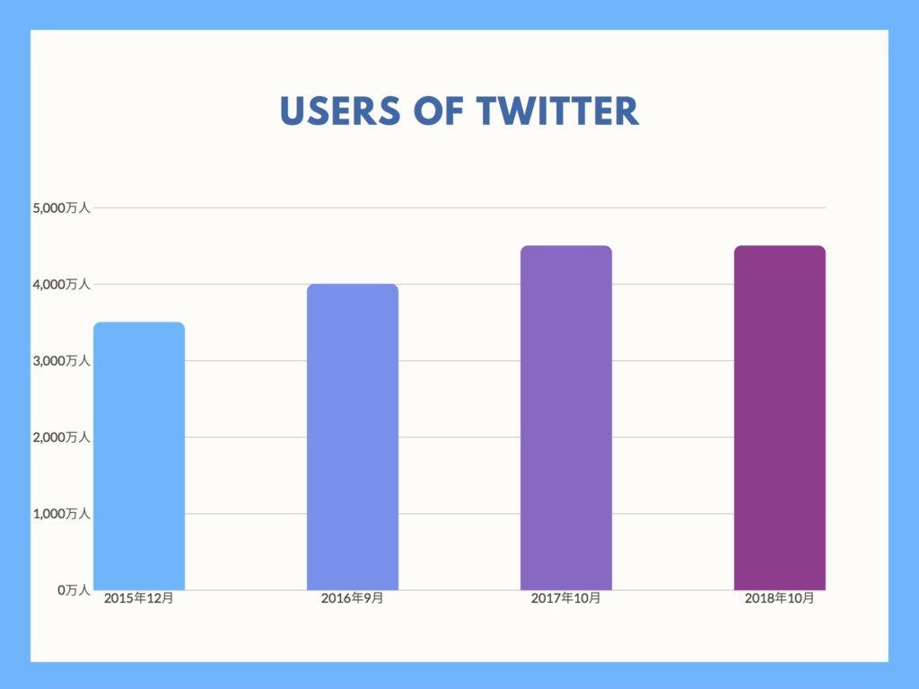 ツイッターの国内利用者数のグラフ